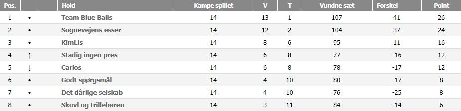 Østjylland C Double, efterår 2018