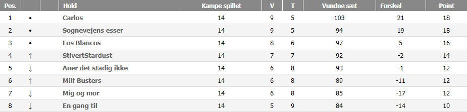Østjylland C Double, forår 2018