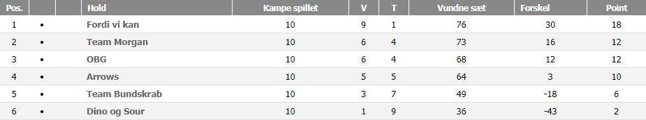 Viborg C Double, efterår 2018