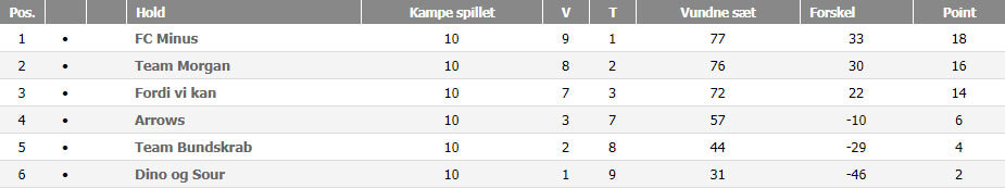 Viborg C Double, forår 2018