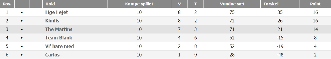 Østjylland C Double, efterår 2016