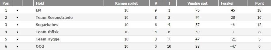 Viborg C Double, forår 2016